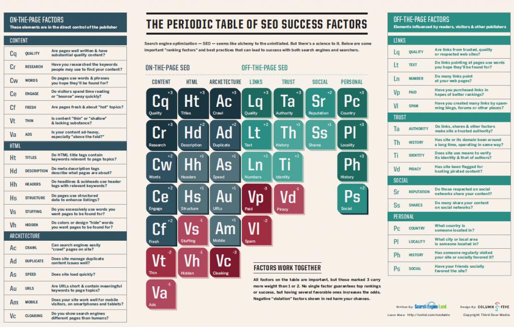 Det periodiske SEO-system